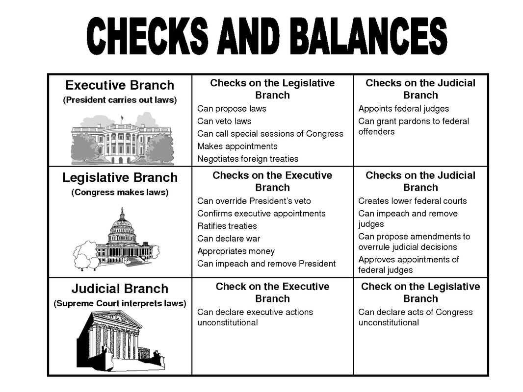 constitution checks and balances Checks and balances the constitutional structure for limited and balanced government the constitution was devised with an ingenious and intricate built-in system of checks and balances to guard the people's liberty against combinations of government power.